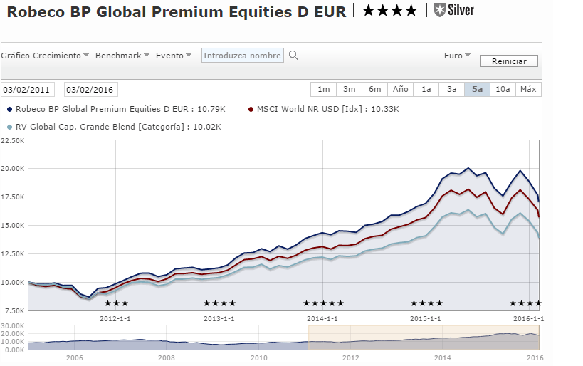 Robeco BP Global Premium Equities D EUR (LU0203975437)