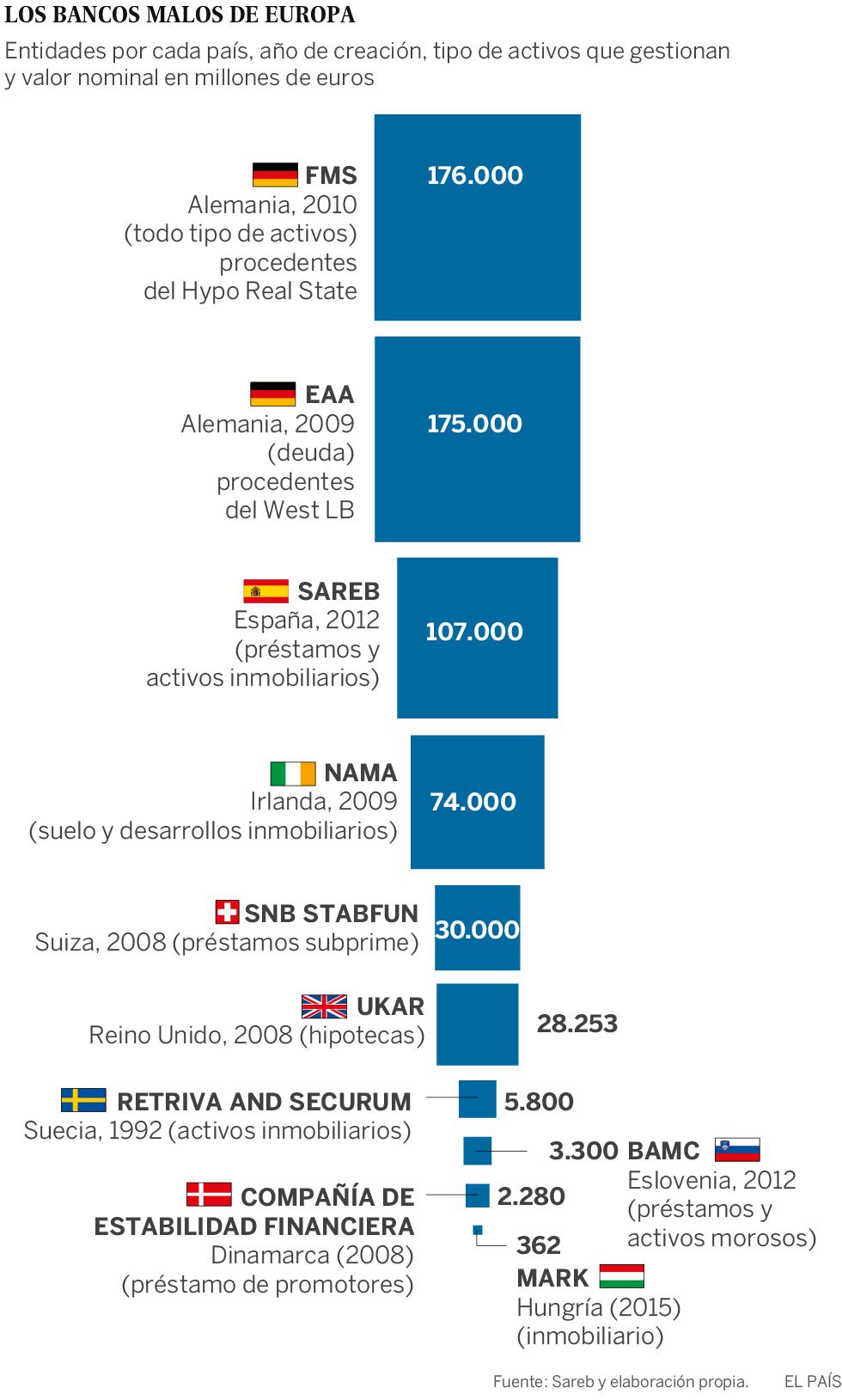 Banco malo a nivel europeo